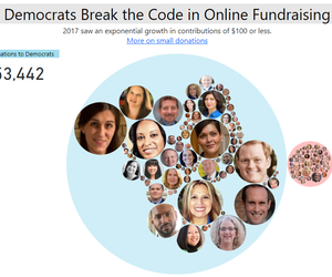 Democrats Break the Code in Online Fundraising