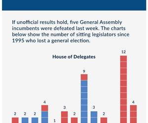 Defeated Incumbents