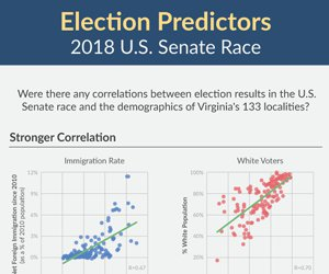 Election Predictors: 2018 U.S. Senate Race