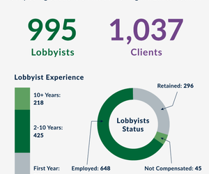 Virginia's Government Affairs Community, May 2018 - April 2019