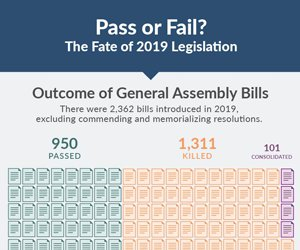 Fate of 2019 Legislation
