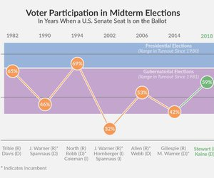 2018 Midterm Voter Turnout