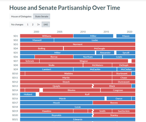 House and Senate Partisanship Over Time