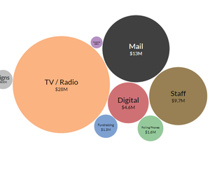 TV is King (If You Can Afford It)