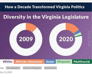 Diversity in the Virginia Legislature
