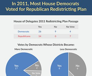 In 2011 Most Democrats Voted for Republican Redistricting Plan