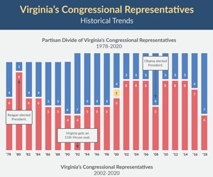 Virginia's Congressional Representatives Historical Trends