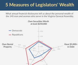 5 Measures of Legislators' Wealth
