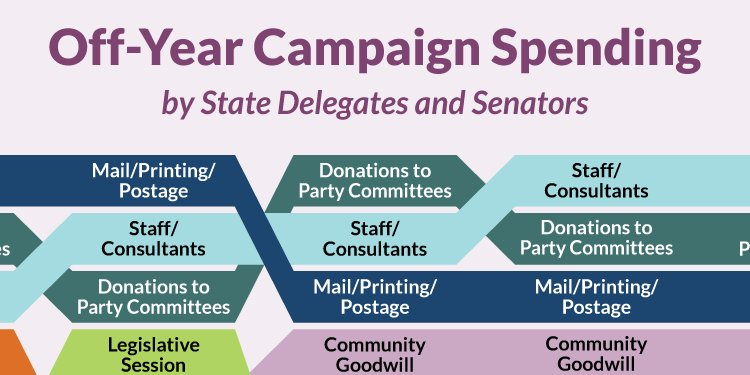 Off-Year Campaign Spending 2016