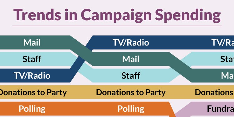 Trends in Campaign Spending
