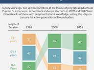Loss of Institutional Knowledge in House of Delegates