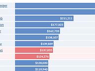 Congressional Fundraising - Pre-Primary 2020