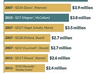 Most Expensive Senate Races
