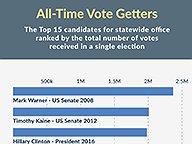 Most Votes
