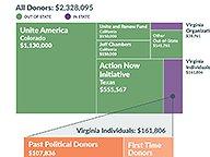 Money Behind Redistricting Amendment