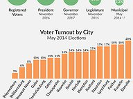 Turnout Falloff in Local May Elections