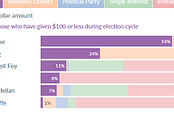 Gubernatorial Candidate Funding Sources through Q2 2020