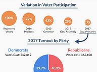 Voter Turnout in 2017 Gubernatorial Primaries