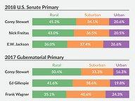 Rural-Urban-Suburban Divide in GOP Primaries