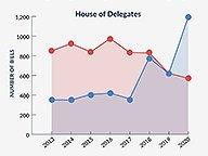 Spike in Democrat-Sponsored Bills