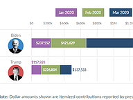Amount Raised by Presidential Candidates, Jan - Mar 2020