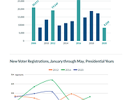 Voter Registrations in May