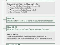 The Process of Certifying House Election Results