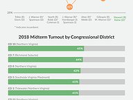 Midterm Voter Turnout