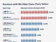 Cross-over Voting