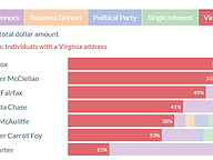 Gubernatorial Candidate Funding Sources in 2020