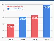 Voter Turnout in Gubernatorial Primaries