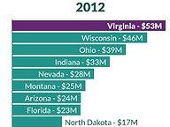 Outside Spending in U.S. Senate Race
