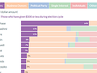 General Assembly Candidate Funding Sources, Q1 2021