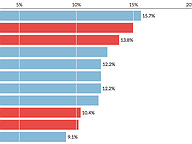 Turnout in General Assembly primaries