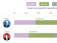 Amount Raised by Presidential Candidates, Jan - Aug 2020