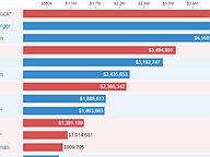 Congressional Fundraising Through September