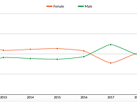 Voter Registration by Gender, 2012-19