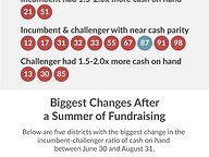 Money in the Bank: House Incumbents v. Challengers
