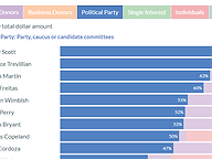 General Assembly Candidate Funding Sources, Jun 1, 2021