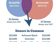 McAuliffe Fundraising: The First Six Months