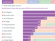 General Assembly Candidate Funding Sources through Q2 2020