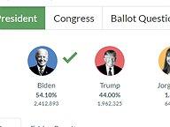 November 3, 2020 Election Night Results