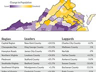 Regional Census Leaders, Laggards