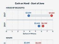 Cash on Hand Comparison