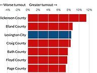 Turnout Change by Locality