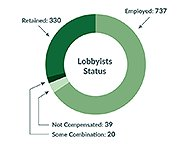Lobbying by the Numbers 2019-2020