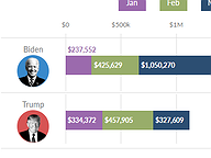 Amount Raised by Presidential Candidates, Jan - Apr 2020