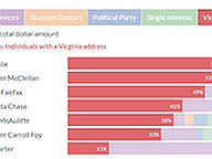 Gubernatorial Candidate Funding Sources in Q1 2021