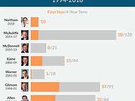 Gubernatorial Vetoes: 1994-2018