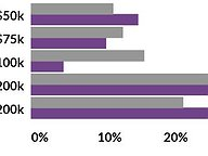 Redistricting Commission Nominee Demographics